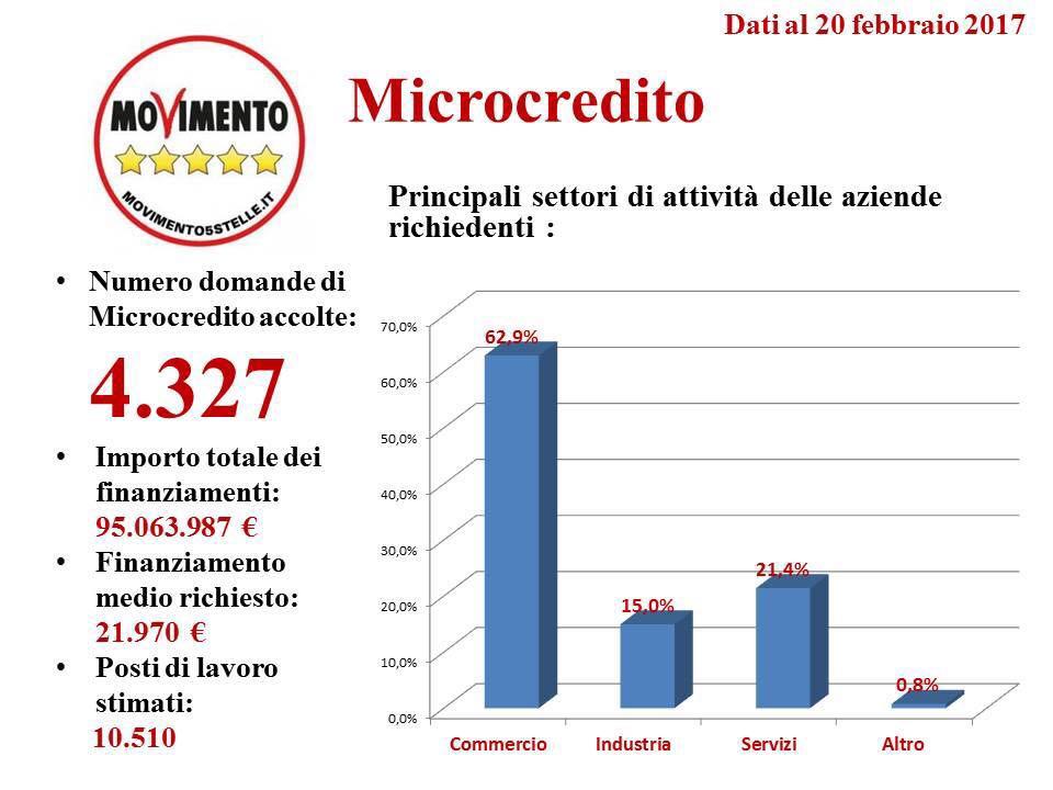 microcredito 20 febbraio 2017