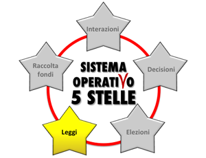 sistema operativo 5 stelle