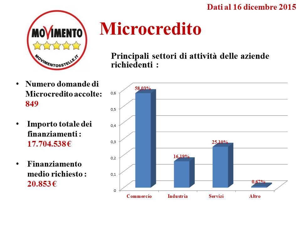 microcredito m5s 16 dicembre 2015